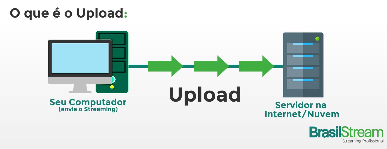 infográfico: o que é o upload