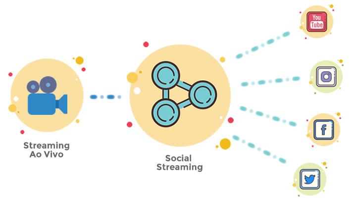 Social Streaming